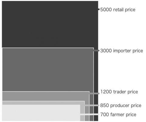 saffron price info